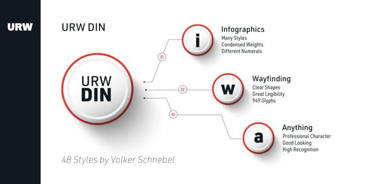 URW DIN | Webfont & Desktop font | MyFonts